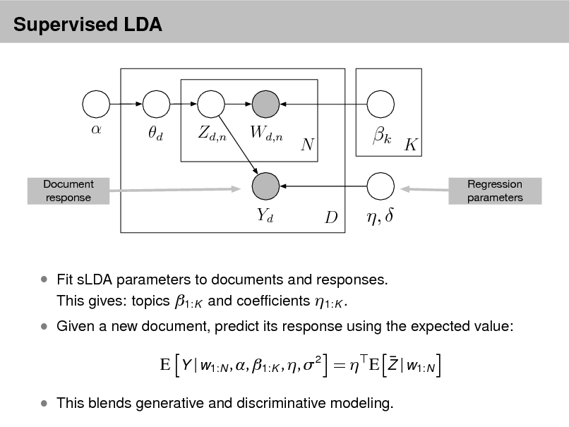 Slide: Supervised LDA   Document response  d  Zd,n  Wd,n  N  k K Regression parameters  Yd  D  ,    Fit sLDA parameters to documents and responses. This gives: topics 1:K and coefcients 1:K .  Given a new document, predict its response using the expected value:   E Y | w1:N , , 1:K , , 2 =  E Z | w1:N  This blends generative and discriminative modeling.