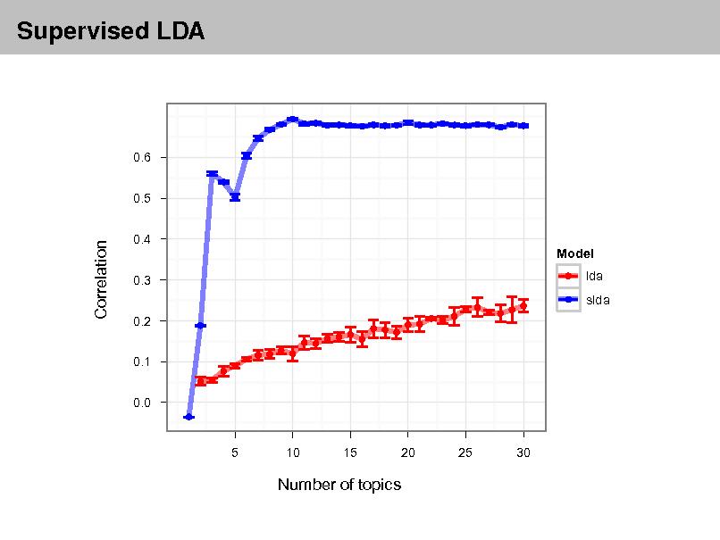 Slide: Supervised LDA  0.6 0.5 0.4 Model 0.3 0.2 0.1 0.0 lda slda  Correlation  5  10  15  20  25  30  Number of topics