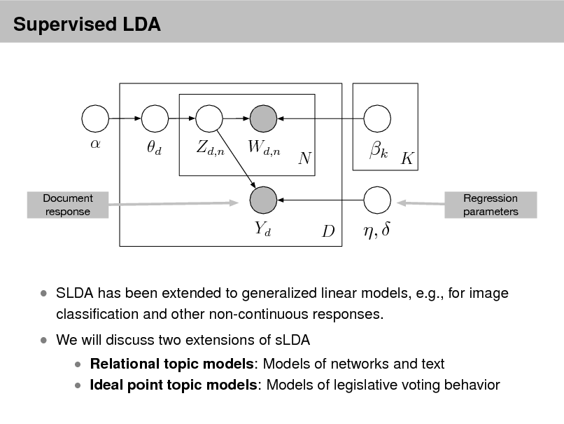 Slide: Supervised LDA   Document response  d  Zd,n  Wd,n  N  k K Regression parameters  Yd  D  ,    SLDA has been extended to generalized linear models, e.g., for image classication and other non-continuous responses.   We will discuss two extensions of sLDA   Relational topic models: Models of networks and text  Ideal point topic models: Models of legislative voting behavior