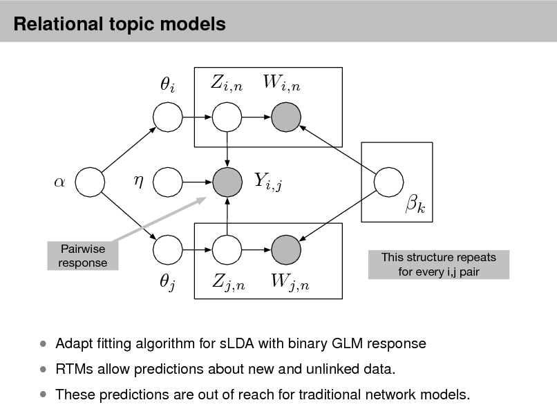 Slide: Relational topic models  i  Zi,n Wi,n      Yi,j  k Pairwise response This structure repeats for every i,j pair  j  Zj,n  Wj,n   RTMs allow predictions about new and unlinked data.   Adapt tting algorithm for sLDA with binary GLM response   These predictions are out of reach for traditional network models.