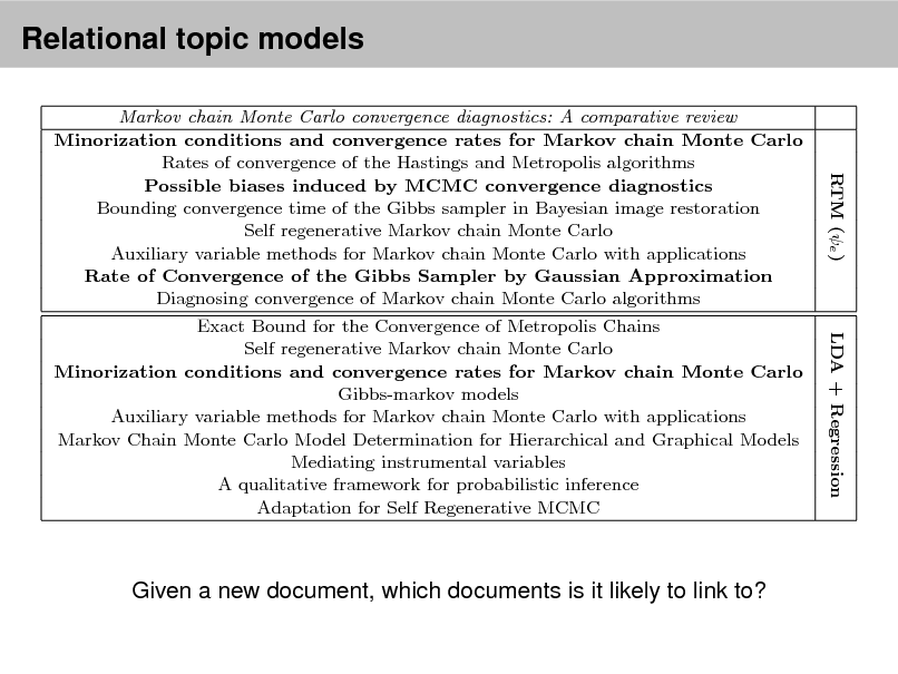 Slide: Relational topic models  Top eight link predictions made by RTM (e ) and LDA + Regression for two documents (italicized) from Cora. The models were t with 10 topics. Boldfaced titles indicate actual documents cited by or citing each document. Over the whole corpus, RTM improves precision over LDA + Regression by 80% when evaluated on the rst 20 documents retrieved. Markov chain Monte Carlo convergence diagnostics: A comparative review Minorization conditions and convergence rates for Markov chain Monte Carlo Rates of convergence of the Hastings and Metropolis algorithms Possible biases induced by MCMC convergence diagnostics Bounding convergence time of the Gibbs sampler in Bayesian image restoration Self regenerative Markov chain Monte Carlo Auxiliary variable methods for Markov chain Monte Carlo with applications Rate of Convergence of the Gibbs Sampler by Gaussian Approximation Diagnosing convergence of Markov chain Monte Carlo algorithms Exact Bound for the Convergence of Metropolis Chains Self regenerative Markov chain Monte Carlo Minorization conditions and convergence rates for Markov chain Monte Carlo Gibbs-markov models Auxiliary variable methods for Markov chain Monte Carlo with applications Markov Chain Monte Carlo Model Determination for Hierarchical and Graphical Models Mediating instrumental variables A qualitative framework for probabilistic inference Adaptation for Self Regenerative MCMC Competitive environments evolve better solutions for complex tasks A Survey of Evolutionary Strategies Genetic Algorithms in Search, Optimization and Machine Learning Strongly typed genetic programming in evolving cooperation strategies Coevolving High Level Representations Given a new document, which documents is it likely to link to? RTM (  RTM (e ) LDA + Regression