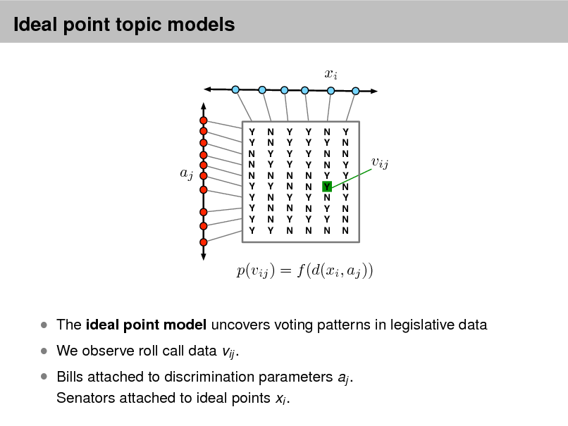 Slide: Ideal point topic models xi  aj  Y Y N N N Y Y Y Y Y  N N Y Y N Y N N N Y  Y Y Y Y N N Y N Y N  Y Y Y Y N N Y N Y N  N Y N N Y Y N Y Y N  Y N N Y Y N Y N N N  vij  p(vij ) = f (d(xi , aj ))  The ideal point model uncovers voting patterns in legislative data  We observe roll call data vij .  Bills attached to discrimination parameters aj . Senators attached to ideal points xi .