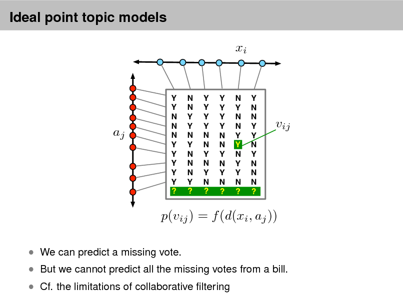 Slide: Ideal point topic models xi  aj  Y Y N N N Y Y Y Y Y ?  N N Y Y N Y N N N Y ?  Y Y Y Y N N Y N Y N ?  Y Y Y Y N N Y N Y N ?  N Y N N Y Y N Y Y N ?  Y N N Y Y N Y N N N ?  vij  p(vij ) = f (d(xi , aj ))  We can predict a missing vote.   But we cannot predict all the missing votes from a bill.  Cf. the limitations of collaborative ltering
