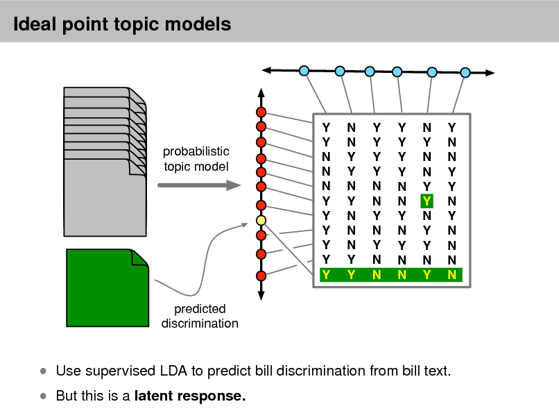 Slide: Ideal point topic models  probabilistic topic model  Y Y N N N Y Y Y Y Y Y  N N Y Y N Y N N N Y Y  Y Y Y Y N N Y N Y N N  Y Y Y Y N N Y N Y N N  N Y N N Y Y N Y Y N Y  Y N N Y Y N Y N N N N  predicted discrimination   But this is a latent response.   Use supervised LDA to predict bill discrimination from bill text.
