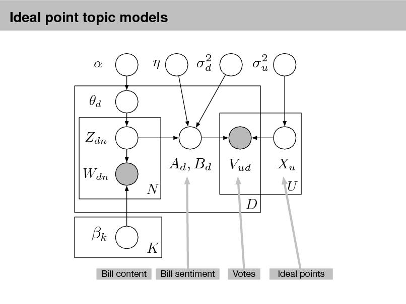 Slide: Ideal point topic models   d Zdn Wdn    2 d  2 u  Ad , Bd N  Vud D  Xu U  k  K Bill sentiment Votes Ideal points  Bill content