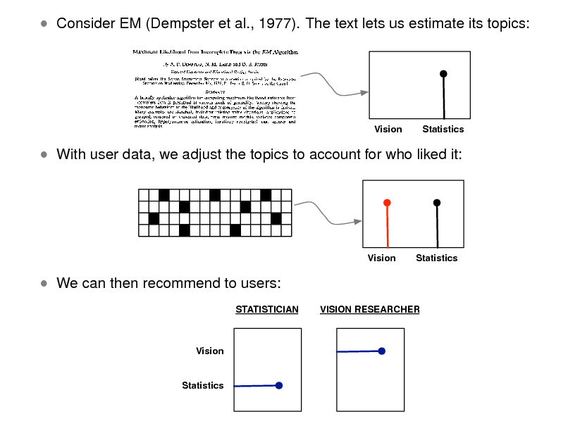Slide:  Consider EM (Dempster et al., 1977). The text lets us estimate its topics:  Vision  Statistics   With user data, we adjust the topics to account for who liked it:  Vision  Statistics   We can then recommend to users: STATISTICIAN VISION RESEARCHER  Vision  Statistics