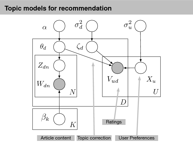 Slide: Topic models for recommendation   d Zdn Wdn  2 d  2 u  d  Vud N D  Xu U  k  K  Ratings Topic correction User Preferences  Article content