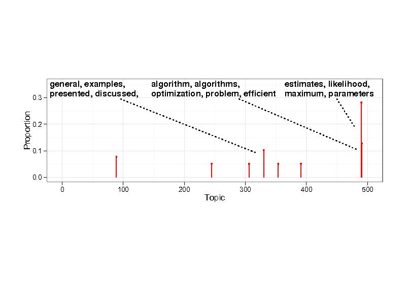 Slide: 0.3  general, examples, presented, discussed,  algorithm, algorithms, optimization, problem, efcient  estimates, likelihood, maximum, parameters  Proportion  0.2  0.1  0.0 0 100 200  Topic  300  400  500