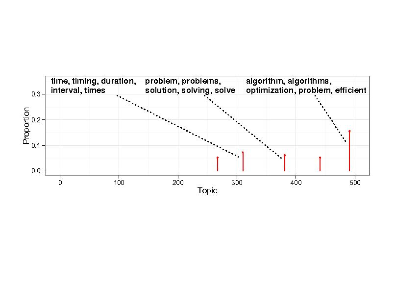 Slide: 0.3  time, timing, duration, interval, times  problem, problems, solution, solving, solve  algorithm, algorithms, optimization, problem, efcient  Proportion  0.2  0.1  0.0 0 100 200  Topic  300  400  500