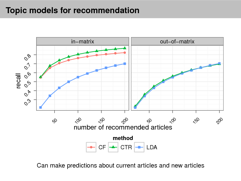 Slide: Topic models for recommendation  inmatrix 0. 0. 0. 0. 0. 4 5 6 7 8 q q q q q q  outofmatrix  q q q  q  recall  0.  3  0  0  0  0  0  50  10  15  20  50  10  15  number of recommended articles method q  CF  CTR  LDA  Can make predictions about current articles and new articles  20  0