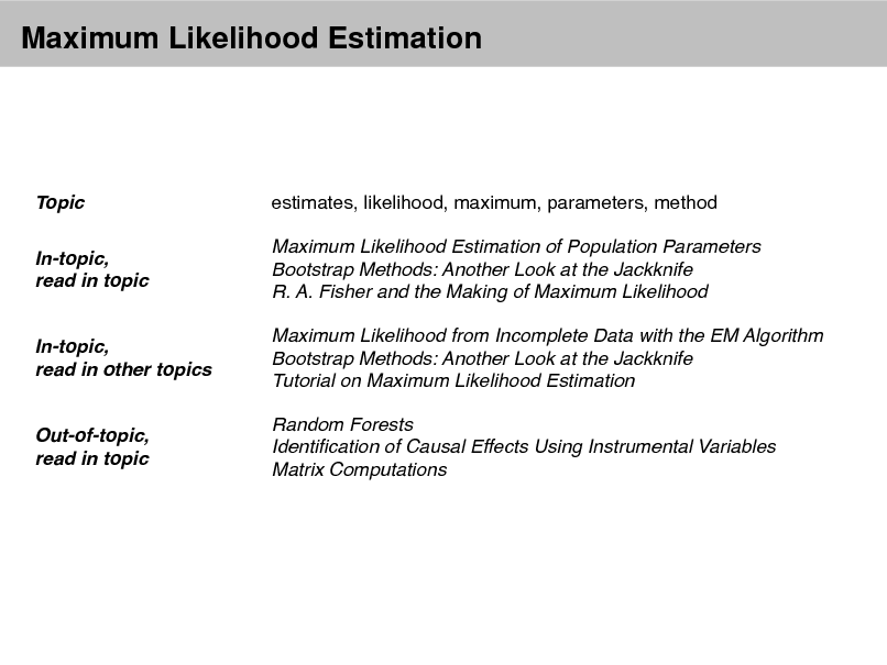 Slide: Maximum Likelihood Estimation  Topic In-topic, read in topic  estimates, likelihood, maximum, parameters, method Maximum Likelihood Estimation of Population Parameters Bootstrap Methods: Another Look at the Jackknife R. A. Fisher and the Making of Maximum Likelihood Maximum Likelihood from Incomplete Data with the EM Algorithm Bootstrap Methods: Another Look at the Jackknife Tutorial on Maximum Likelihood Estimation Random Forests Identication of Causal Effects Using Instrumental Variables Matrix Computations  In-topic, read in other topics  Out-of-topic, read in topic