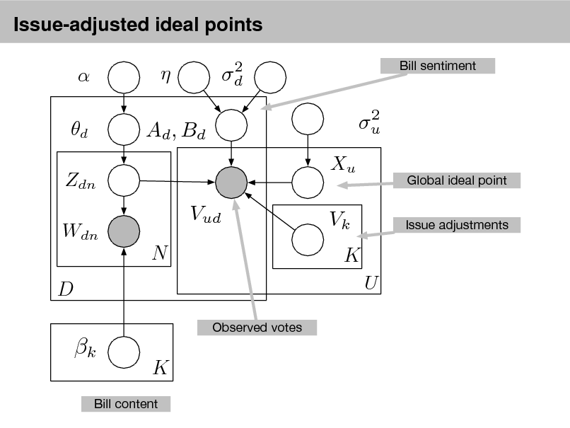 Slide: Issue-adjusted ideal points   d Zdn Wdn    2 d 2 u  Bill sentiment  Ad , Bd Xu  Global ideal point Issue adjustments  Vud N  Vk K U  D Observed votes  k  K  Bill content