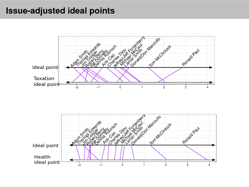Slide: Ideal point  Ideal point  Taxation ideal point  Issue-adjusted ideal points  Health ideal point 2 2  1  1 0 1 2 3 4  0 1 2 3 4  Ad Tham Ji om Sm R m Cas ith o Jo be oo Edw p D e Drt B er ard en o e s n n rr An is nel y h K ly C C ucin h a Je arle o ich ffr s M ey| Djo Laich Jef u m ae f F D ar l M or t on S c e al mi Ca nb d| th u er l ry D on M To an m zu M llo cC lin to ck R  on  al  d  Pa u  l