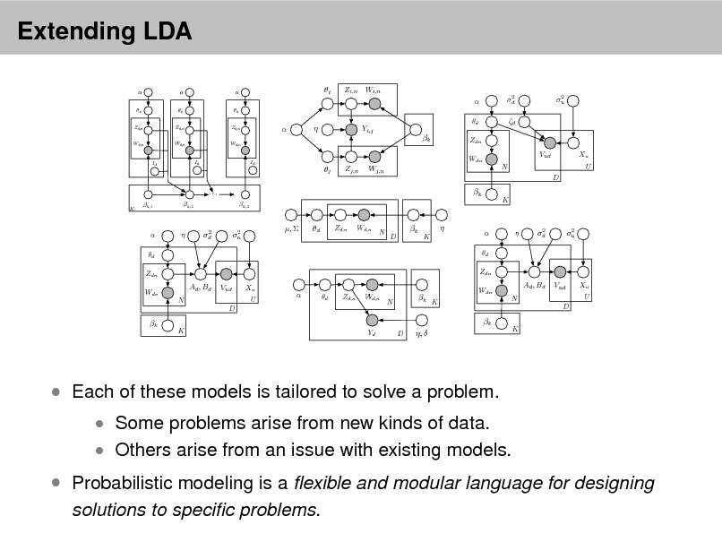 Slide: Extending LDA  d Zd,n Wd,n  d Zd,n Wd,n  d Zd,n Wd,n  i  Zi,n Wi,n  d 2 d  2 u      Yi,j  d  k Id  Zdn Wdn  Vud N D  Xu U  Id  Id  j  Zj,n  Wj,n  ... K  k k,2  k,1  k,2  K   d Zdn Wdn    2 d  2 u  ,   d  Zd,n  Wd,n  N  D  k   K   d Zdn    2 d  2 u  Ad , Bd N  Vud D  Xu U    d  Zd,n  Wd,n  N  k K  Wdn  Ad , Bd N  Vud D  Xu U  k  k K  Yd  D  ,   K   Each of these models is tailored to solve a problem.   Some problems arise from new kinds of data.  Others arise from an issue with existing models.   Probabilistic modeling is a exible and modular language for designing solutions to specic problems.