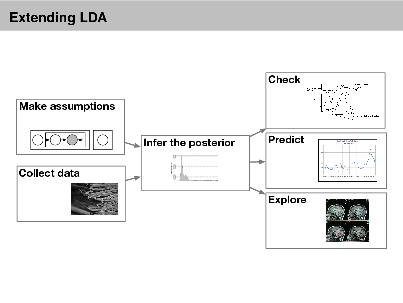 Slide: Extending LDA  Check Make assumptions Infer the posterior Collect data Explore Predict