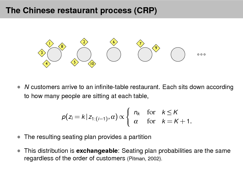 Slide: The Chinese restaurant process (CRP)  1 3 4  8  2  6  7  9  5  10   N customers arrive to an innite-table restaurant. Each sits down according to how many people are sitting at each table, p(zi = k | z1:(i 1) , )  nk    for k  K for k = K + 1.   The resulting seating plan provides a partition  This distribution is exchangeable: Seating plan probabilities are the same regardless of the order of customers (Pitman, 2002).