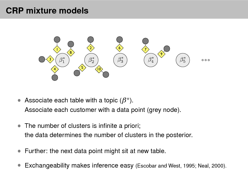 Slide: CRP mixture models  1 3 4  8  2  6  7   1 5   2 10   3   4  9   5   Associate each table with a topic (  ).  Associate each customer with a data point (grey node).   The number of clusters is innite a priori;  the data determines the number of clusters in the posterior.   Further: the next data point might sit at new table.  Exchangeability makes inference easy (Escobar and West, 1995; Neal, 2000).