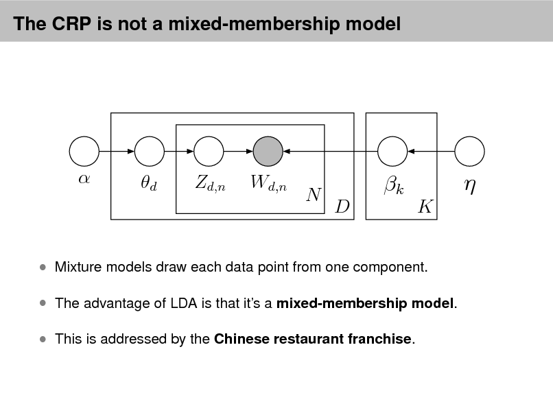 Slide: The CRP is not a mixed-membership model    d  Zd,n  Wd,n  N  k D K     Mixture models draw each data point from one component.  The advantage of LDA is that its a mixed-membership model.  This is addressed by the Chinese restaurant franchise.