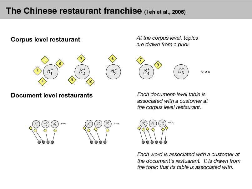 Slide: The Chinese restaurant franchise (Teh et al., 2006) Corpus level restaurant 1 3 4 2 6  At the corpus level, topics are drawn from a prior. 7  8   1 5   2 10   3   4  9   5  Document level restaurants  Each document-level table is associated with a customer at the corpus level restaurant.  2   1   2   1   1   3   4   1   4  Each word is associated with a customer at the document's restuarant. It is drawn from the topic that its table is associated with.
