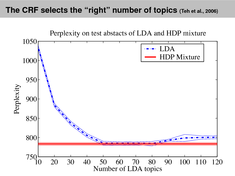 Slide: The CRF selects the right number of topics (Teh et al., 2006) Perplexity on test abstacts of LDA and HDP mixture 1050 1000 950 900 850 800 750 10 20 30 40 50 60 70 80 90 100 110 120 Number of LDA topics LDA HDP Mixture  Perplexity
