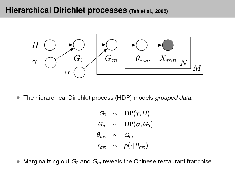 Slide: Hierarchical Dirichlet processes (Teh et al., 2006)  H   G0 Gm mn Xmn N M   The hierarchical Dirichlet process (HDP) models grouped data. G0 Gm   DP(, H )  DP(, G0 )  Gm  p( | mn )  mn xmn   Marginalizing out G0 and Gm reveals the Chinese restaurant franchise.