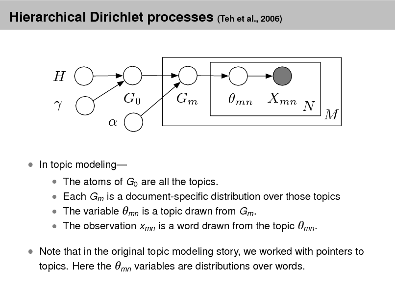 Slide: Hierarchical Dirichlet processes (Teh et al., 2006)  H    In topic modeling  G0  Gm  mn Xmn  N  M   The atoms of G0 are all the topics.  Each Gm is a document-specic distribution over those topics  The variable mn is a topic drawn from Gm .  The observation xmn is a word drawn from the topic mn .   Note that in the original topic modeling story, we worked with pointers to topics. Here the mn variables are distributions over words.