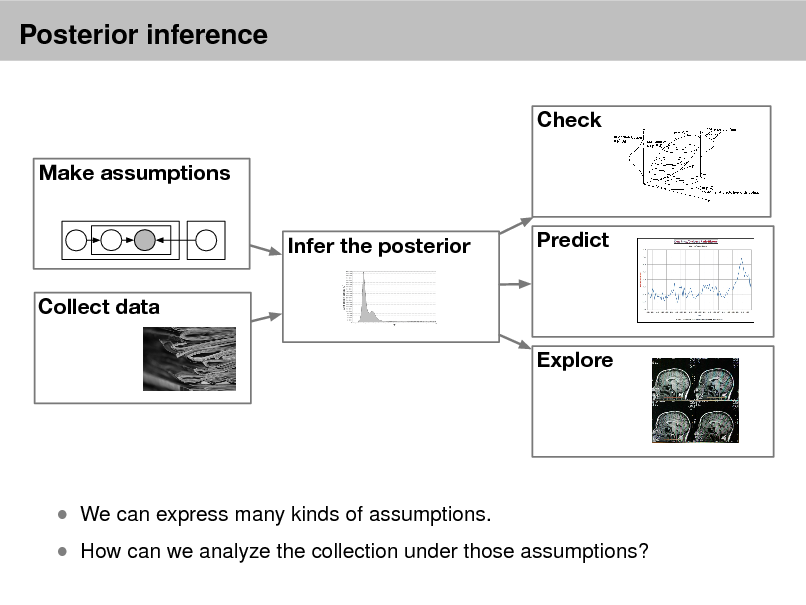 Slide: Posterior inference Check Make assumptions Infer the posterior Collect data Explore Predict   How can we analyze the collection under those assumptions?   We can express many kinds of assumptions.