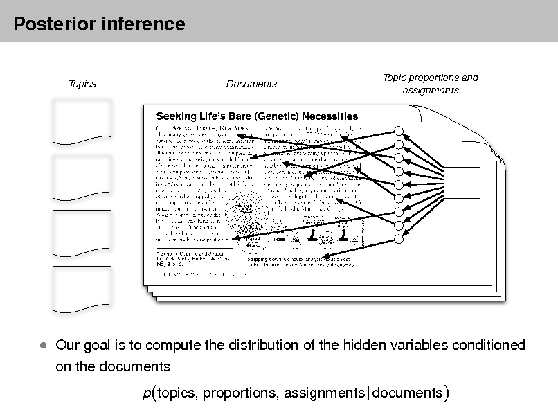 Slide: Posterior inference Topics Documents Topic proportions and assignments   Our goal is to compute the distribution of the hidden variables conditioned on the documents p(topics, proportions, assignments | documents)