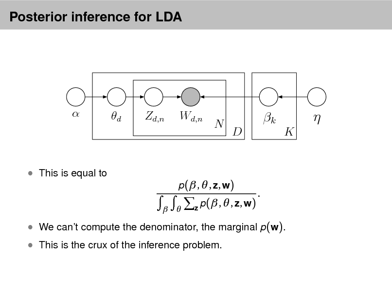 Slide: Posterior inference for LDA    d  Zd,n  Wd,n  N  k D K     This is equal to   p( ,  , z, w)  z p ( ,  , z, w)  .   We cant compute the denominator, the marginal p(w).  This is the crux of the inference problem.