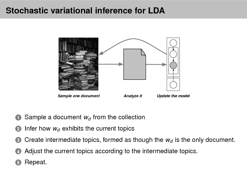 Slide: Stochastic variational inference for LDA  Sample one document  Analyze it  Update the model  1 2 3 4 5  Sample a document wd from the collection Infer how wd exhibits the current topics Create intermediate topics, formed as though the wd is the only document. Adjust the current topics according to the intermediate topics. Repeat.