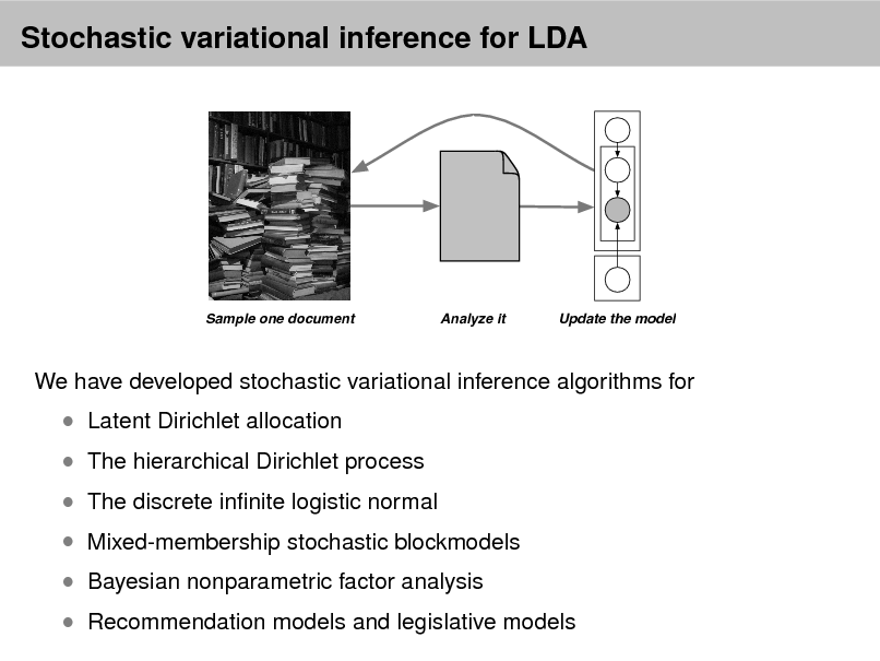 Slide: Stochastic variational inference for LDA  Sample one document  Analyze it  Update the model  We have developed stochastic variational inference algorithms for   The hierarchical Dirichlet process   Latent Dirichlet allocation   The discrete innite logistic normal   Mixed-membership stochastic blockmodels  Bayesian nonparametric factor analysis  Recommendation models and legislative models