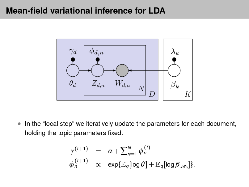Slide: Mean-eld variational inference for LDA  d  d,n  k  d  Zd,n  Wd,n  N  k D K   In the local step we iteratively update the parameters for each document, holding the topic parameters xed.  (t +1) n (t +1)  = +  exp{  (t ) N  n=1 n q [log  ] + q [log .,wn ]}.
