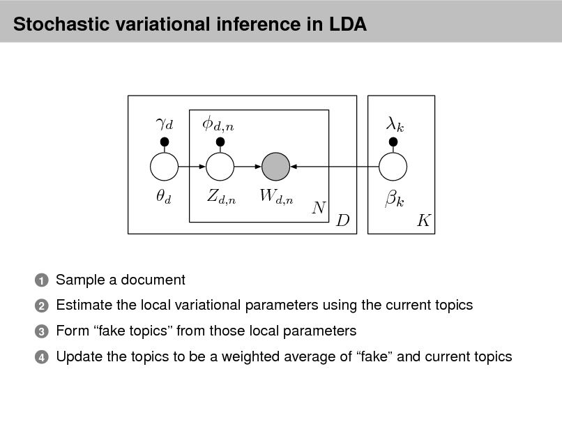 Slide: Stochastic variational inference in LDA  d  d,n  k  d  Zd,n  Wd,n  N  k D K  1 2 3 4  Sample a document Estimate the local variational parameters using the current topics Form fake topics from those local parameters Update the topics to be a weighted average of fake and current topics