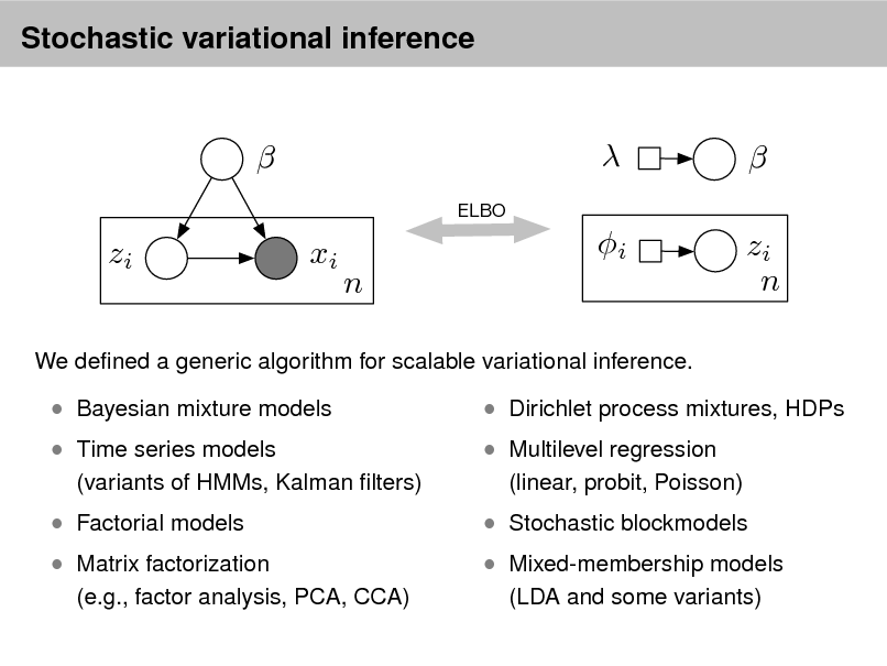Slide: Stochastic variational inference   ELBO   xi i n   zi n  zi  We dened a generic algorithm for scalable variational inference.   Bayesian mixture models  Time series models  Factorial models (variants of HMMs, Kalman lters)   Dirichlet process mixtures, HDPs  Multilevel regression (linear, probit, Poisson)   Matrix factorization   Stochastic blockmodels  (e.g., factor analysis, PCA, CCA)   Mixed-membership models (LDA and some variants)