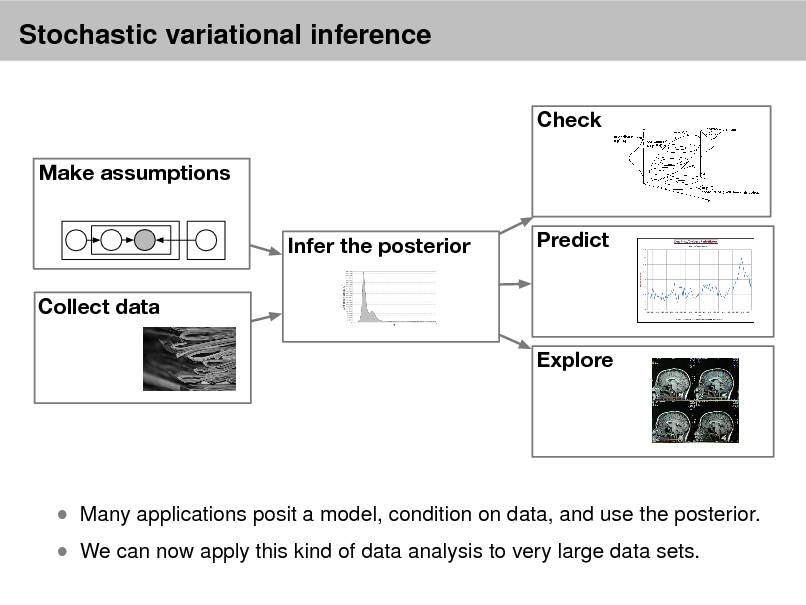 Slide: Stochastic variational inference Check Make assumptions Infer the posterior Collect data Explore Predict   We can now apply this kind of data analysis to very large data sets.   Many applications posit a model, condition on data, and use the posterior.