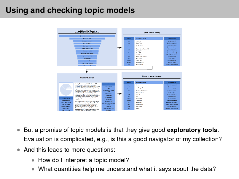 Slide: Using and checking topic models   But a promise of topic models is that they give good exploratory tools.  And this leads to more questions:  Evaluation is complicated, e.g., is this a good navigator of my collection?  How do I interpret a topic model?  What quantities help me understand what it says about the data?