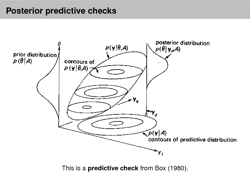 Slide: Posterior predictive checks  he intuitions about how to assess a model are in this picture:  This is a predictive check from Box (1980).  et up from Box (1980) is the following.