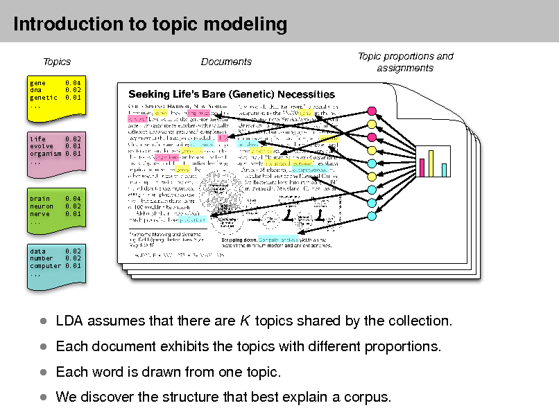 Slide: Introduction to topic modeling Topics gene dna genetic .,, 0.04 0.02 0.01  Documents  Topic proportions and assignments  life 0.02 evolve 0.01 organism 0.01 .,,  brain neuron nerve ...  0.04 0.02 0.01  data 0.02 number 0.02 computer 0.01 .,,   Each document exhibits the topics with different proportions.  Each word is drawn from one topic.  We discover the structure that best explain a corpus.   LDA assumes that there are K topics shared by the collection.