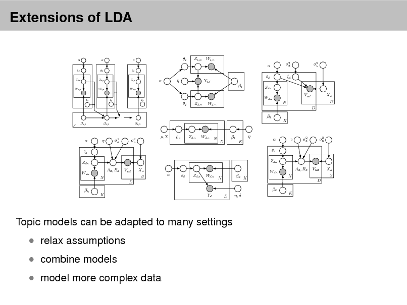 Slide: Extensions of LDA  d Zd,n Wd,n  d Zd,n Wd,n  d Zd,n Wd,n  i  Zi,n Wi,n  d 2 d  2 u      Yi,j  d  k Id  Zdn Wdn  Vud N D  Xu U  Id  Id  j  Zj,n  Wj,n  ... K  k k,2  k,1  k,2  K   d Zdn Wdn    2 d  2 u  ,   d  Zd,n  Wd,n  N  D  k   K   d Zdn    2 d  2 u  Ad , Bd N  Vud D  Xu U    d  Zd,n  Wd,n  N  k K  Wdn  Ad , Bd N  Vud D  Xu U  k  k K  Yd  D  ,   K  Topic models can be adapted to many settings   combine models   relax assumptions   model more complex data