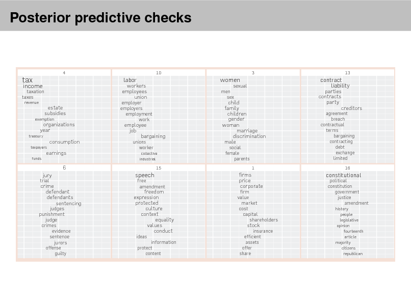 Slide: eview articles  Posterior predictive checks Figure 3. A topic model t to the Yale Law Journal. Here, there are 20 topics (the top eight are plotted). Each topic is illustrated with its topmost frequent words. Each words position along the x-axis denotes its specicity to the documents. For example estate in the rst topic is more specic than tax.  4  10  3  13  tax  taxation taxes revenue  income  estate subsidies organizations year consumption earnings 6 trial  exemption  employer employers employment work  workers employees union  labor  women men sex  sexual  treasury taxpayers funds  employee job bargaining unions worker collective industrial  child family children gender woman marriage discrimination male social female parents  parties contracts party creditors agreement breach contractual terms bargaining contracting debt exchange limited 16  contract liability  15  1  jury  speech  judges punishment judge crimes evidence sentence jurors offense guilty  crime defendant defendants sentencing  freedom expression protected culture context equality values conduct ideas protect content  free amendment  firm value market cost capital shareholders  firms price corporate  constitutional constitution government justice amendment history people legislative opinion fourteenth article majority citizens republican  political  stock  information  insurance efficient assets offer share  observed variables. This conditional distribution is also called the posterior  With this notation, the generative process for LDA corresponds to the fol-  language for describing families of probability distributions.e The graphi-