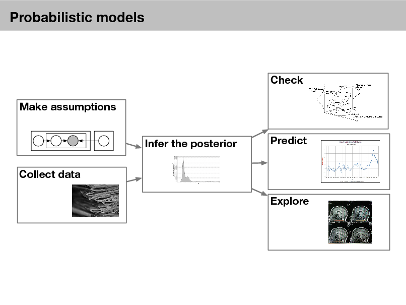 Slide: Probabilistic models  Check Make assumptions Infer the posterior Collect data Explore Predict