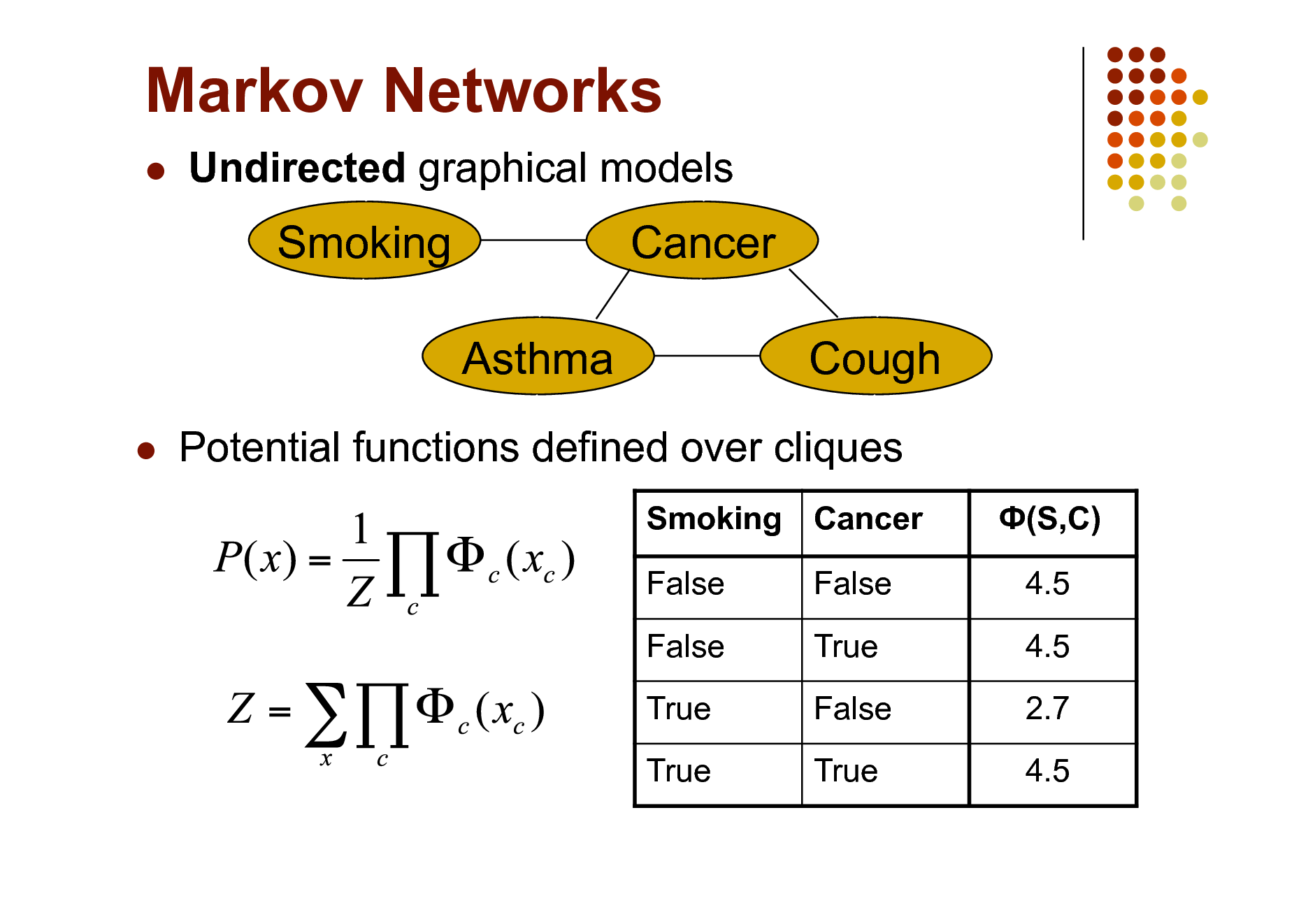 Slide: Markov Networks   Undirected graphical models  Smoking Asthma   Cancer Cough  Potential functions defined over cliques Smoking Cancer False False True True False True False True (S,C) 4.5 4.5 2.7 4.5