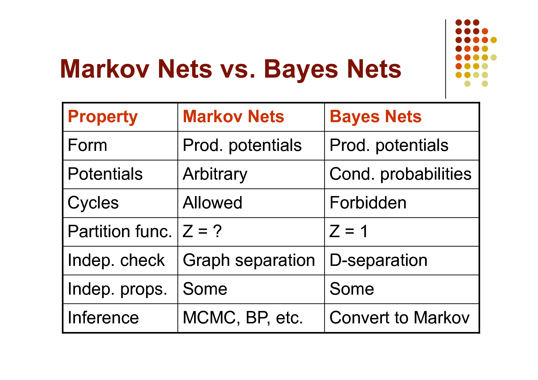 Slide: Markov Nets vs. Bayes Nets Property Form Potentials Cycles Indep. check Inference Markov Nets Prod. potentials Arbitrary Allowed Bayes Nets Prod. potentials Cond. probabilities Forbidden Z=1 Some Convert to Markov  Partition func. Z = ? Indep. props. Some MCMC, BP, etc.  Graph separation D-separation