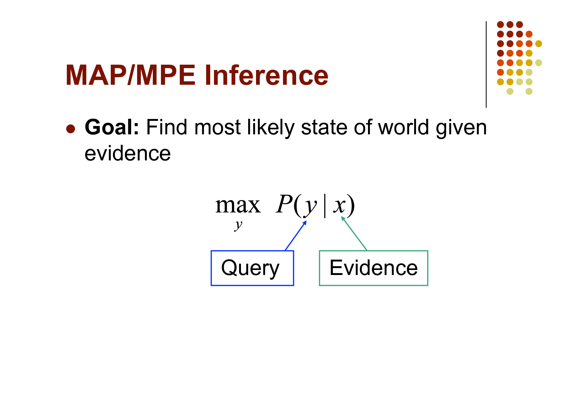 Slide: MAP/MPE Inference   Goal: Find most likely state of world given evidence  Query  Evidence