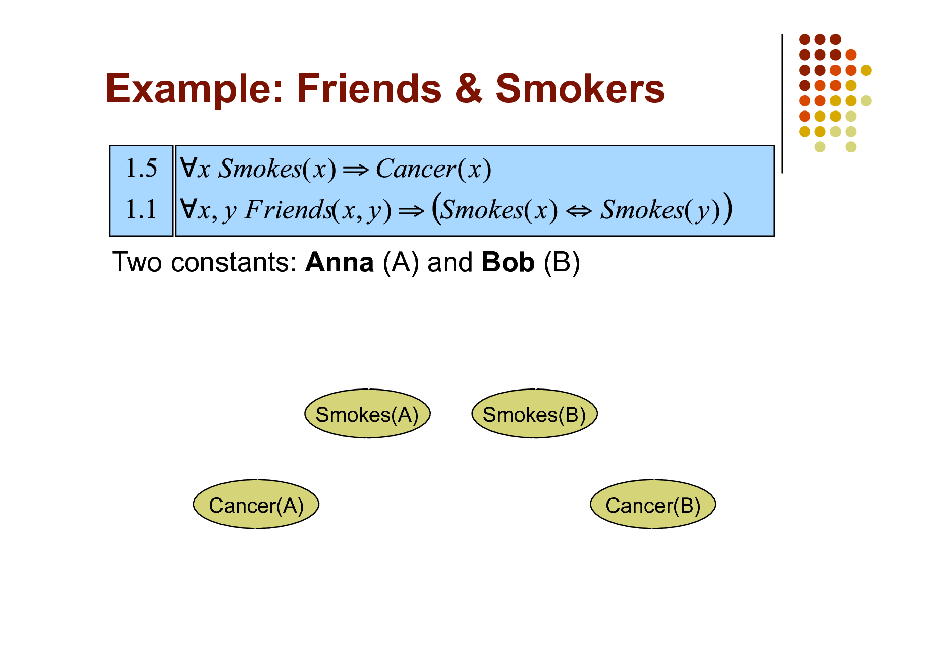 Slide: Example: Friends & Smokers  Two constants: Anna (A) and Bob (B)  Smokes(A)  Smokes(B)  Cancer(A)  Cancer(B)