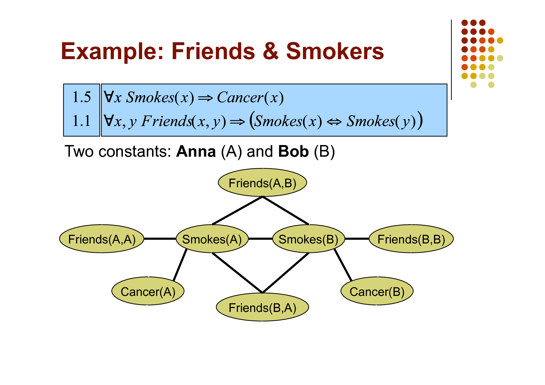 Slide: Example: Friends & Smokers  Two constants: Anna (A) and Bob (B) Friends(A,B)  Friends(A,A)  Smokes(A)  Smokes(B)  Friends(B,B)  Cancer(A) Friends(B,A)  Cancer(B)
