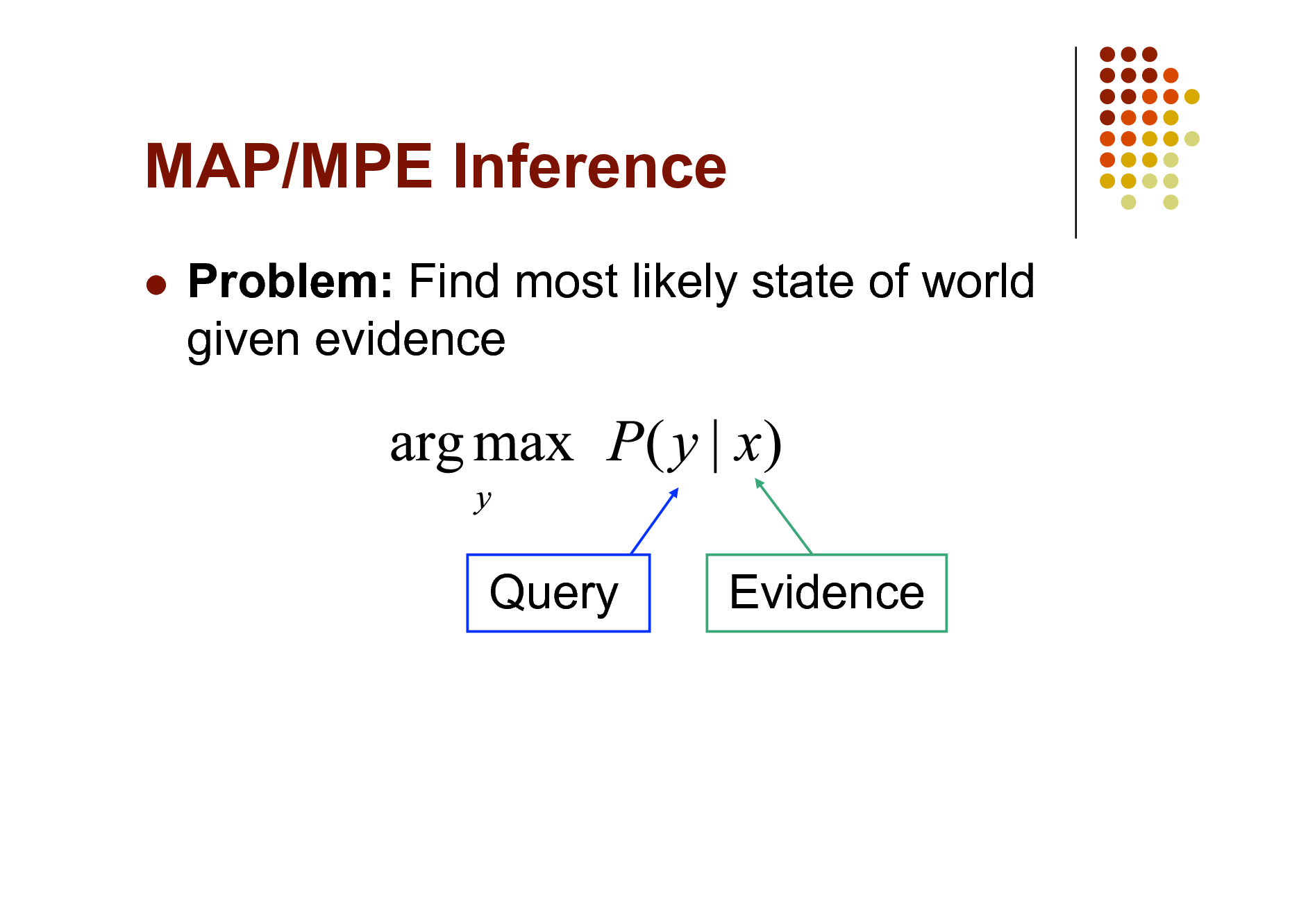 Slide: MAP/MPE Inference   Problem: Find most likely state of world given evidence  Query  Evidence