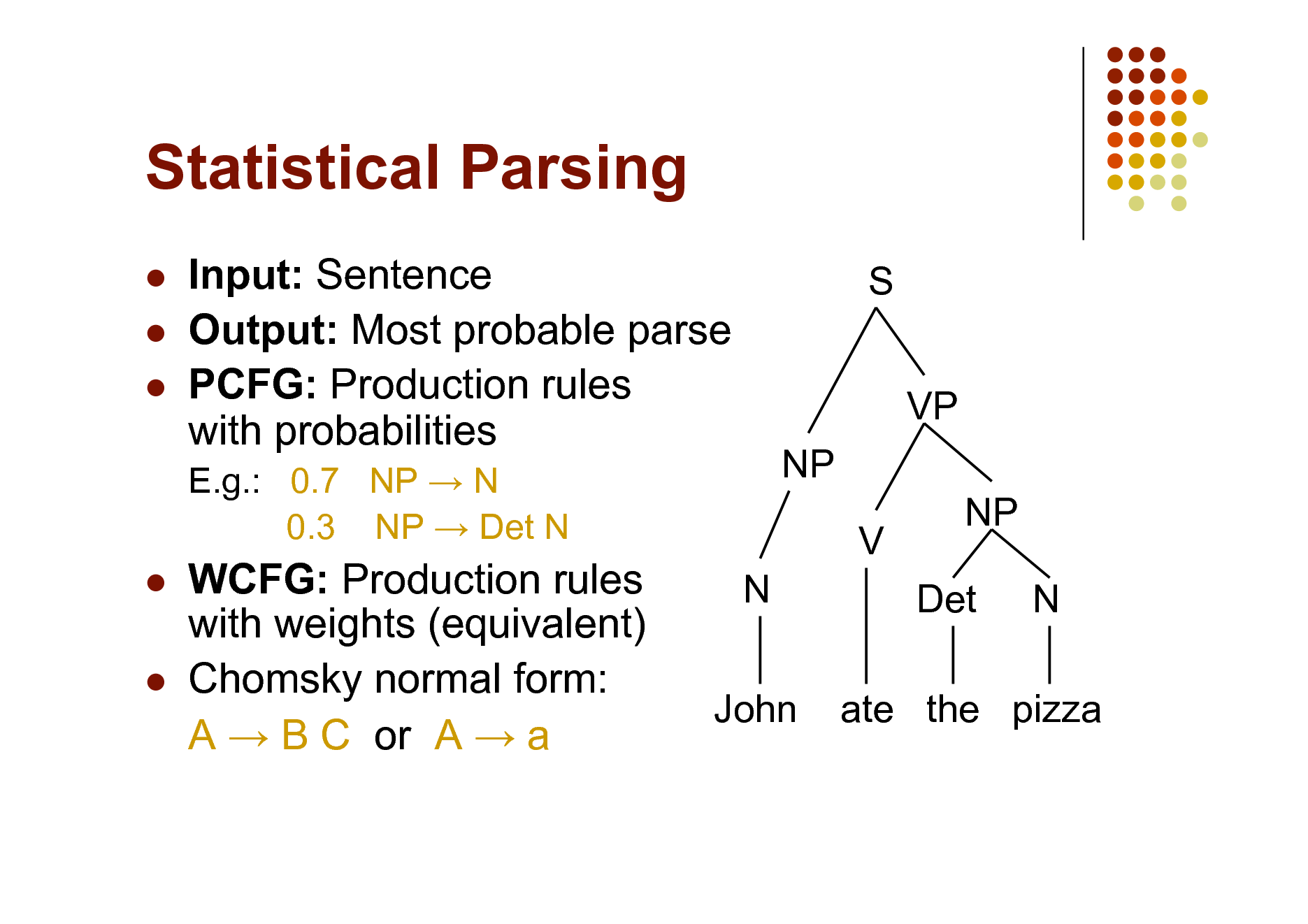 Slide: Statistical Parsing     Input: Sentence Output: Most probable parse PCFG: Production rules with probabilities E.g.: 0.7 NP  N 0.3 NP  Det N  S VP NP V N NP Det N     WCFG: Production rules with weights (equivalent) Chomsky normal form: A  B C or A  a  John  ate the pizza