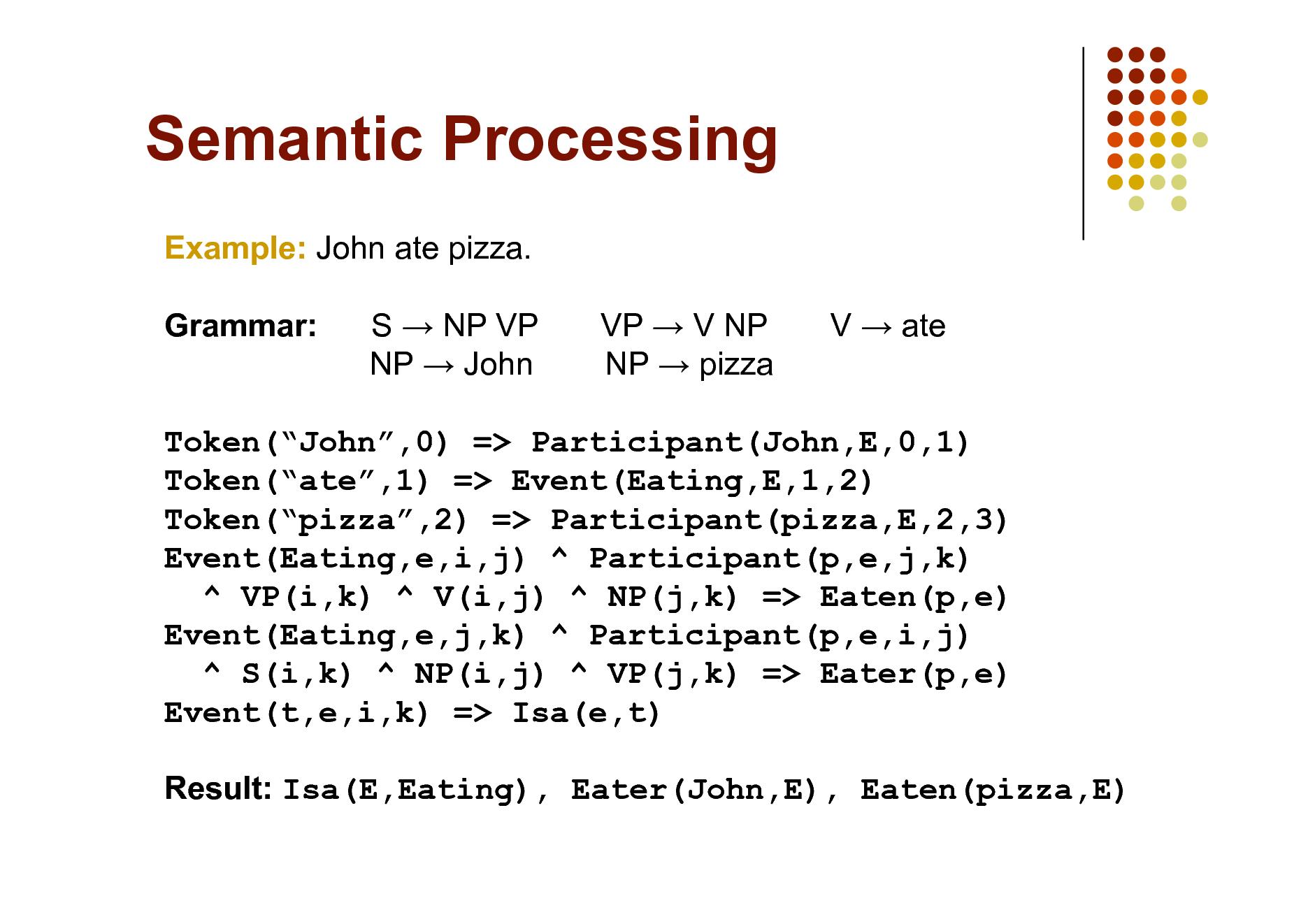 Slide: Semantic Processing Example: John ate pizza. Grammar: S  NP VP NP  John VP  V NP NP  pizza V  ate  Token(John,0) => Participant(John,E,0,1) Token(ate,1) => Event(Eating,E,1,2) Token(pizza,2) => Participant(pizza,E,2,3) Event(Eating,e,i,j) ^ Participant(p,e,j,k) ^ VP(i,k) ^ V(i,j) ^ NP(j,k) => Eaten(p,e) Event(Eating,e,j,k) ^ Participant(p,e,i,j) ^ S(i,k) ^ NP(i,j) ^ VP(j,k) => Eater(p,e) Event(t,e,i,k) => Isa(e,t) Result: Isa(E,Eating), Eater(John,E), Eaten(pizza,E)