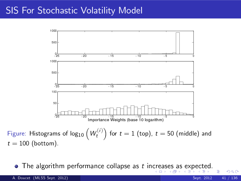 Slide: SIS For Stochastic Volatility Model 1000  500  0 - 25 1000  - 20  - 15  - 10  -5  0  500  0 - 25 100  - 20  - 15  - 10  -5  0  50  0 - 25  - 20  Importance Weights (base 10 logarithm)  - 15  - 10  -5  0  Figure: Histograms of log10 Wt t = 100 (bottom).  (i )  for t = 1 (top), t = 50 (middle) and  The algorithm performance collapse as t increases as expected. A. Doucet (MLSS Sept. 2012) Sept. 2012 41 / 136